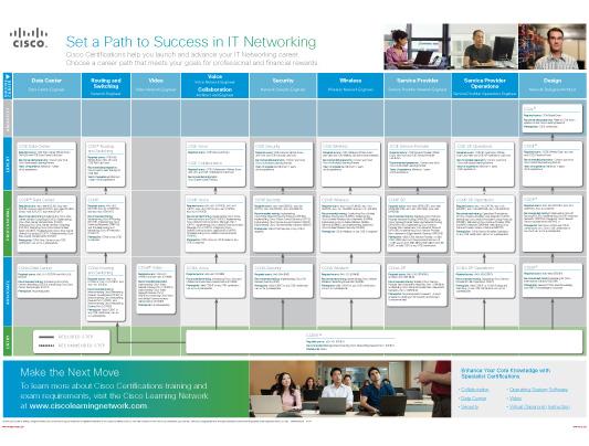 I.T Certifications Roadmap