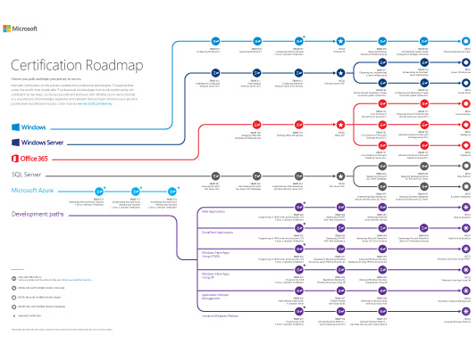 I.T Certifications Roadmap